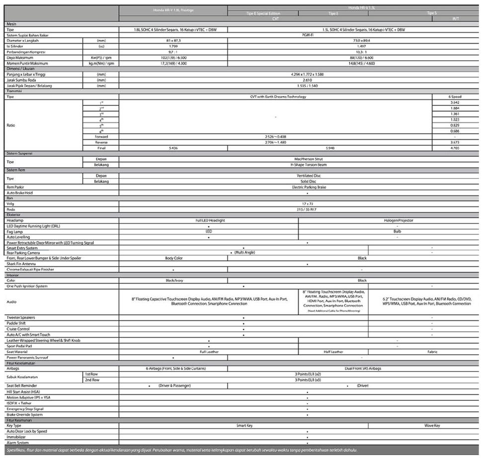 Specsifikasi New HRV r